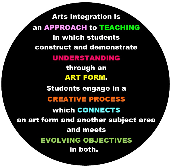 Kennedy Center Arts Integration logo
